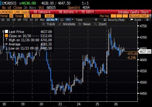 国际镍价骤降 中国镍商减产计划备受质疑