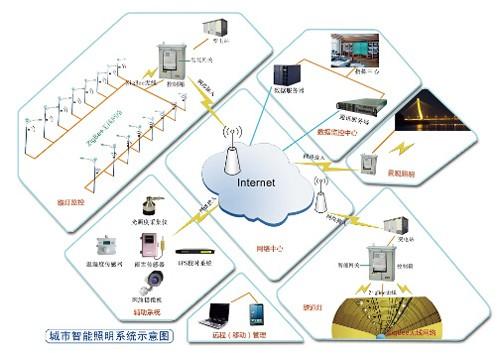 zigbee,gprs等先进的无线通信技术,推出了包含智能路灯控制器(单灯