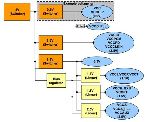 FPGA电源设计的几个基本步骤