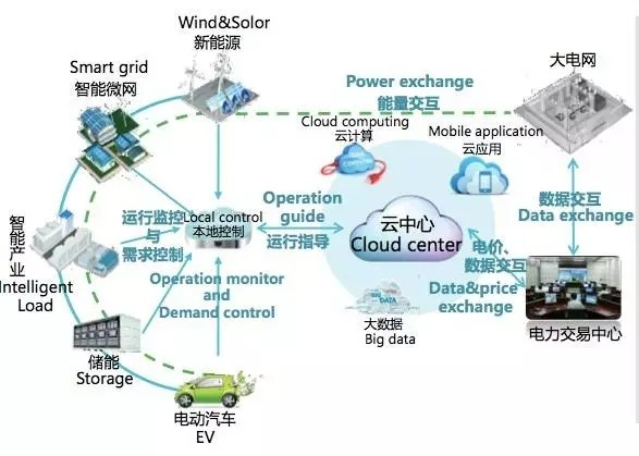 能源互联网和图片