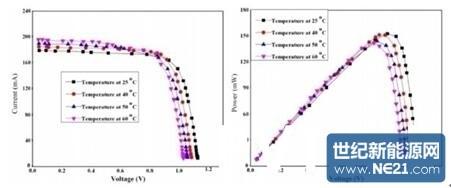 温度对串并联单晶光伏电池电的影响
