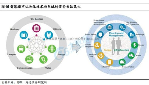 智慧城市与民生大数据应用研究报告