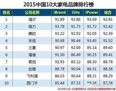 2015年十大家电品牌排行榜