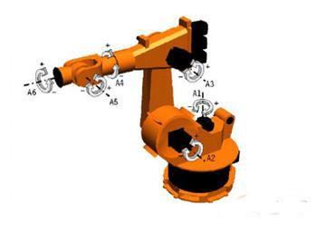 具有6个自由度的串联机器人-工业机器人全方位解读 二