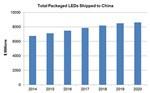 2014-2020年中国LED封装市场前景预测与分析