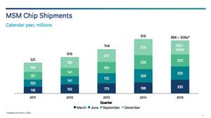 高通第一季度营收骤降27% 第四季度芯片出货回天乏力