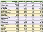 【曝光】20家中国LED厂商第三季度财报对比