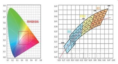 选择LED光源的六个重要参数