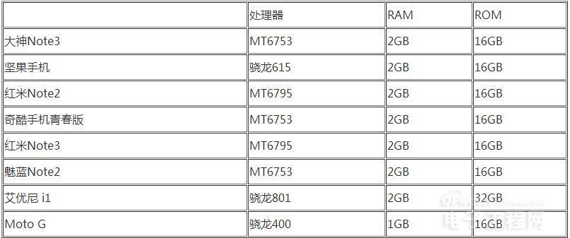 红米Note3/2/大神Note3/奇酷/坚果/魅蓝性能横评