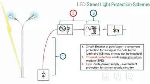 抑制浪涌 维护户外LED照明系统方案