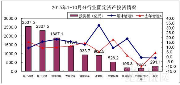 工信数据:1-10月我国通信设备行业完成投资933.7亿元  同比增长12.9%