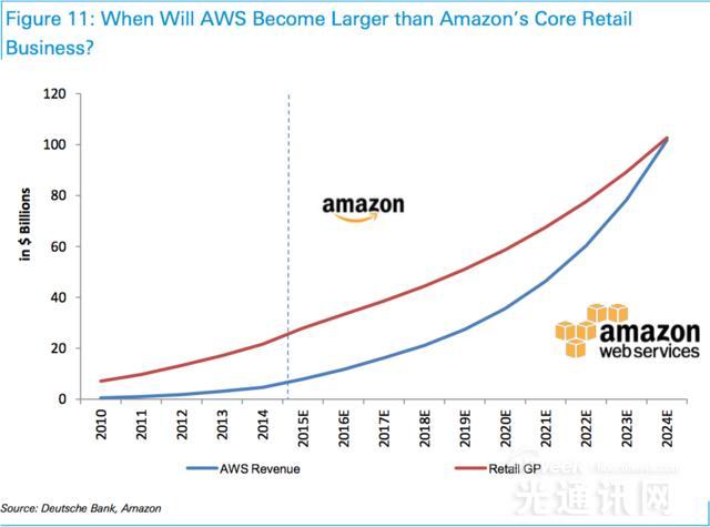 分析师:亚马逊AWS云服务获利颇丰  前景胜过其他业务