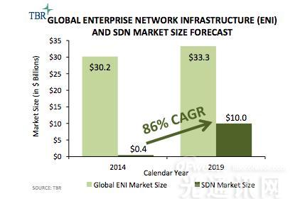 TBR调查报告:2020年SDN将在企业市场成为主流