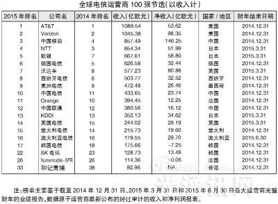 """2015年全球电信运营商百强榜解读:悲喜皆因""""并购"""""""