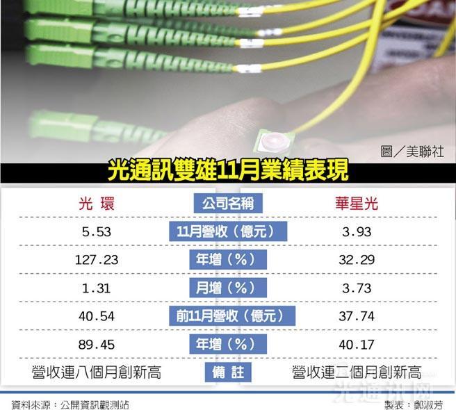 中国大陆需求强劲 台湾光通讯双雄11月营收又创新高