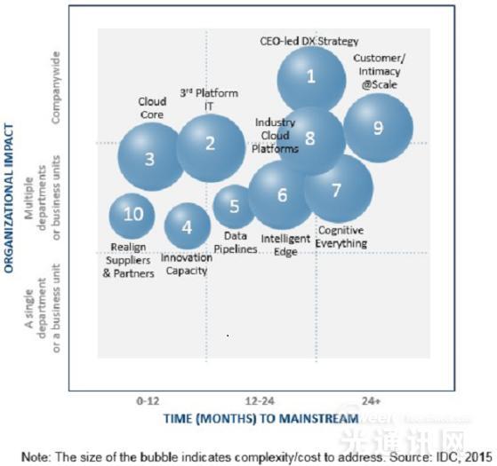 IDC:数据互联七大预言——成也规模 败也规模