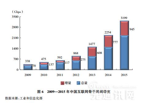 中国互联网20年发展报告:骨干网容量大幅提升 数据中心规模高速增长