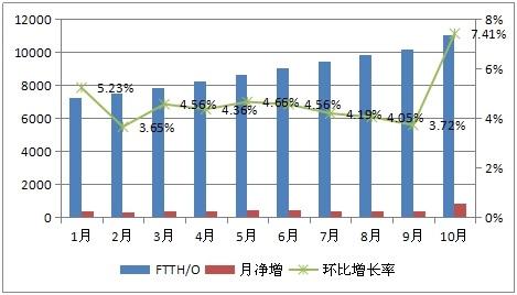 【行业研究报告】2017年中国FTTH用户将达2亿