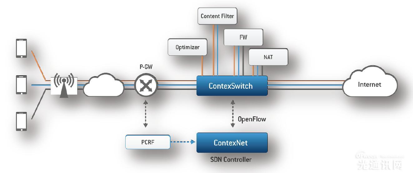 NFV/SDN