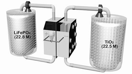 新型锂基流电池:储电量为传统电池10倍