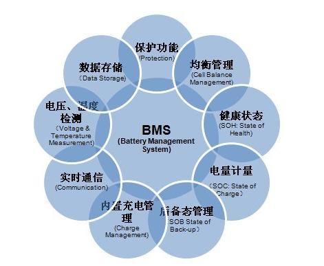协能科技申请新三板挂牌 研发电池管理系统