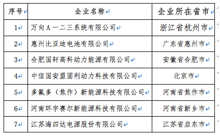 """工信部发布第二批动力蓄电池""""白名单"""":比亚迪等"""