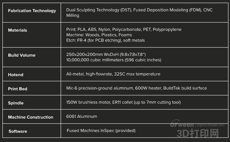 号称市场最强3D打印机—Orsus震撼亮相