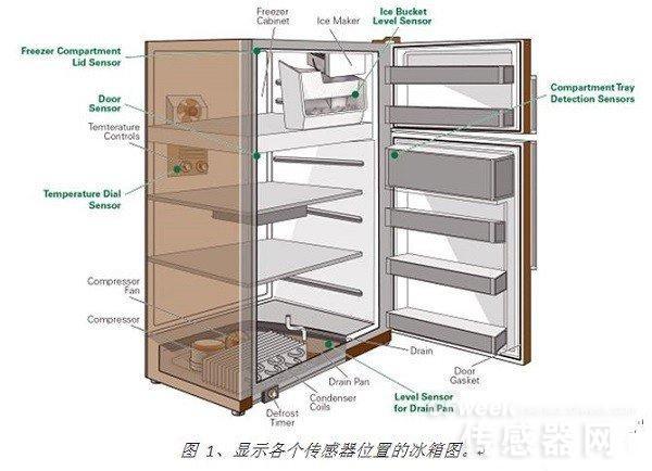 传感器在智能家居设计中应用的四大要素
