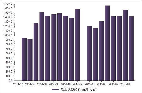 【汇总】10月份我国电工仪器仪表统计