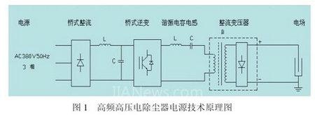 火电厂电除尘控制技术