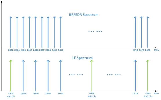 蓝牙BR EDR和Bluetooth Smart的十大重要区别