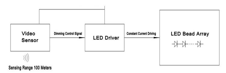 太阳能led道路照明与智能感应技术的结合
