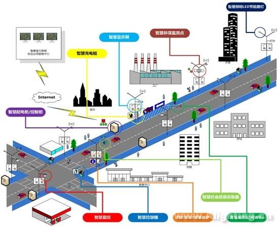 """基于路灯网平台的智能物联网系统   在这套""""完善的城市道路LED智能照明系统""""中,每个节点扮演重要角色。   由智能路灯组成的路灯网构成整个体系最基础的一环,担负信息的收集和指令的发出,不同道路照明应用环境,将采用不 同的通信控制组网方式。系统下行通常采用集中控制器通过相应的PLC、RS485、Zigbee等通信技术统一对路灯照明实施智能调光管理,并通过因特网或移动通信网与云服务器连接,云服务器作为信息枢纽通过互联网连接到监控管理中心、移动操作终端。这样控制管理人员与一线路灯"""