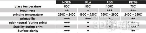 最新3D打印耗材eGEN:适用各种温度范围