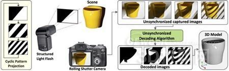 美国开发出新算法可将相机变成3D扫描仪