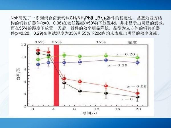 导读: 钙钛矿太阳能电池是一类新型的光伏电池,得益于其优良的光电特性,其效率不断攀升,有关于材料设计与制备、器件结构优化和机理分析的研究也在不断完善。但稳定性是关系到钙钛矿太阳能电池是否能商业化的关键因素之一。下面我们就来对这个问题继续详细的解说探讨...