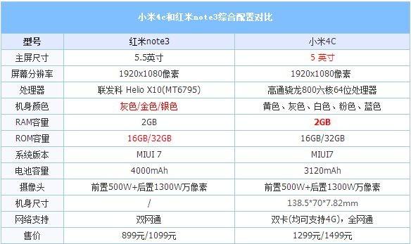 红米Note3和小米4C哪个更好