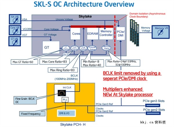 Skylake处理器超频完全破解:奔腾也可以