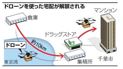 探秘无人机 市场应用是关键