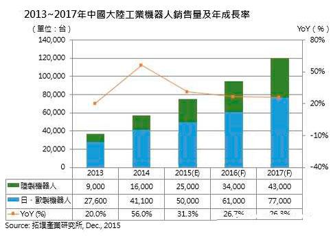 2016全球机器人市场续扬 估陆需求量年增27%