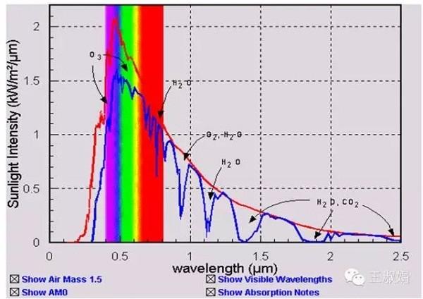 图1:AM0、AM1.5光谱与能量分布   从图1可以看出,两种光谱的分布大致相同,但也有区别,比如AM0的紫外部分占比比AM1.5要大,这是因为大气层中的臭氧对紫外线的吸收所致,另外,AM1.5曲线中有多处凹陷区域,是因为大气层中的水汽、CO2或其它物质吸收或反射了部分波长的光。   AM0条件下不同波段的分布大致如表1所示。