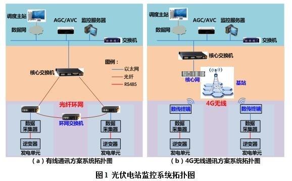 光伏电站监控系统架构