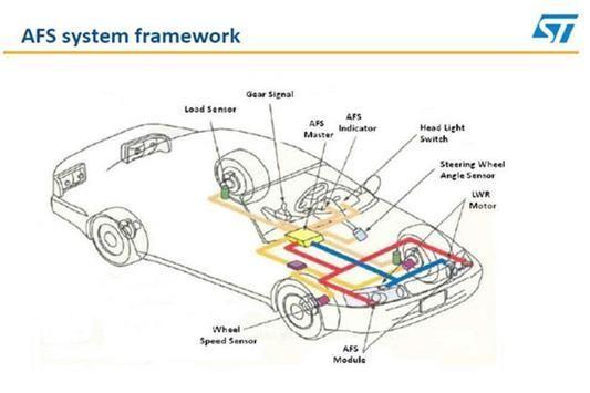 大联大推出随动转向大灯(AFS)解决方案