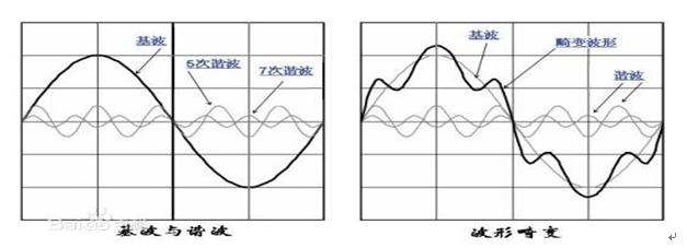 浅谈电能质量电网谐波