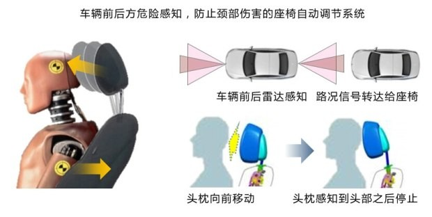汽车座椅不仅仅是你看到的那样简单