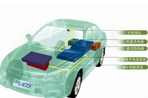 新能源汽车市场红火也需冷静思考