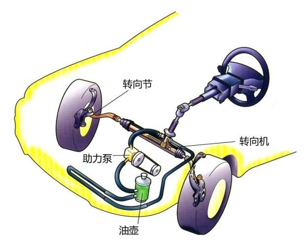 液压助力转向系统