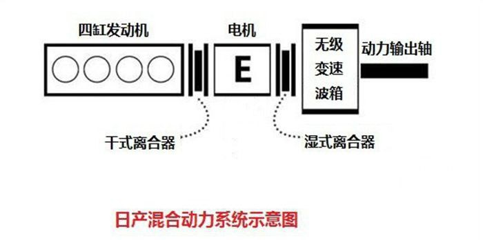 日产和本田的混合动力系统有什么不同?