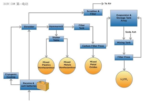 toxco公司回收锂离子电池工艺流程图