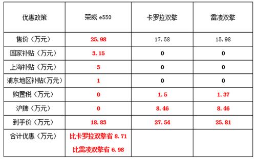 上汽荣威e550 vs 丰田卡罗拉/雷凌双擎:同为混动 谁性价比更高?